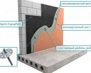 Звукоизоляция стен в квартире за 1 день цена за 1м2 дешевле чем у конкурентов на 10% используем инновационные материалы, 20 бригад