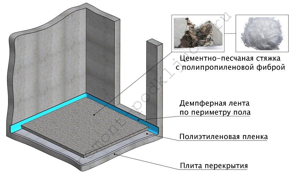 Заливка пол керамзитобетоном цена грушу для бетона купить