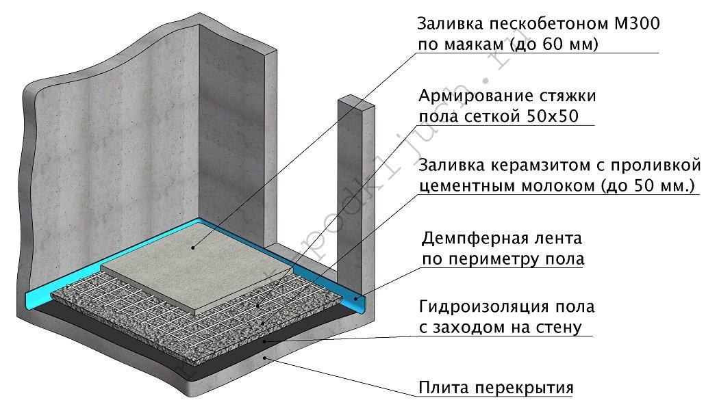 Цены на заливку цементным раствором миксер с бетоном заказать в симферополе