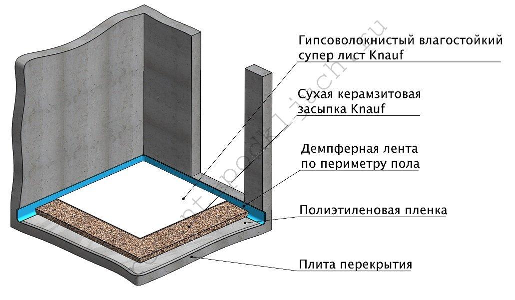 Расценка на устройство полов керамзитобетоном цементные растворы с жидким стеклом